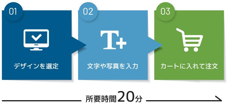 ネット印刷サービスのデザインテンプレート利用手順の図